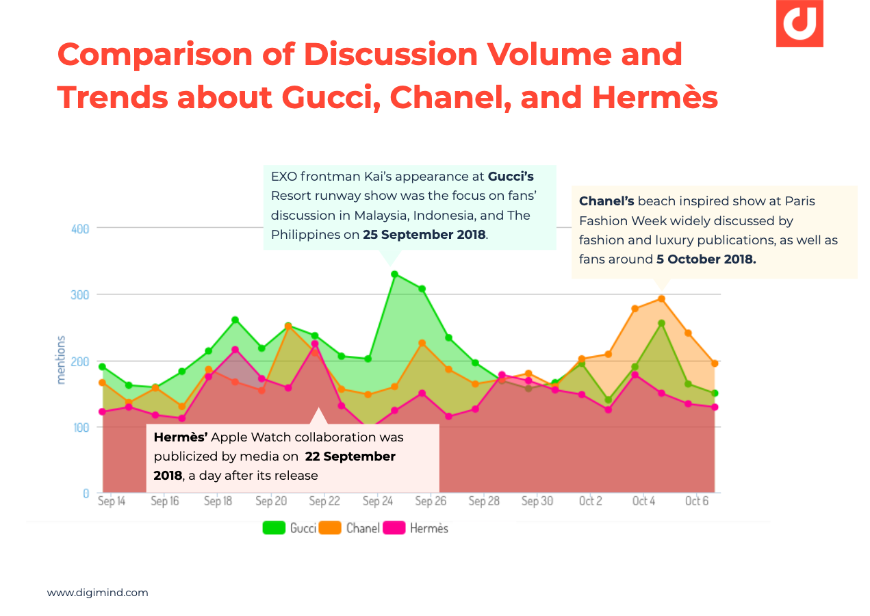 Comparison of Social Media Discussion Volume and Trends about Gucci, Chanel, and Hermès