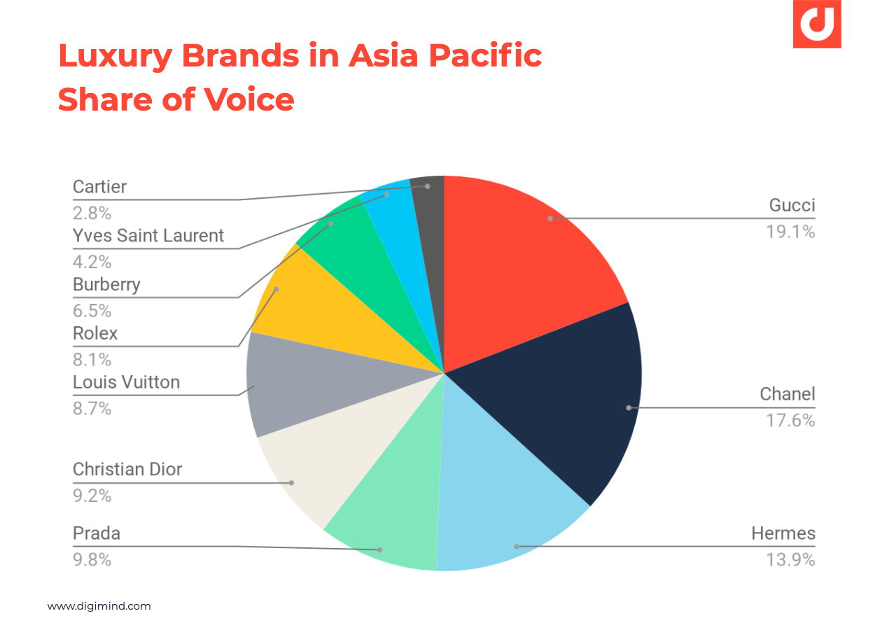 Luxury Brands in Asia Pacific Share of Voice on social media