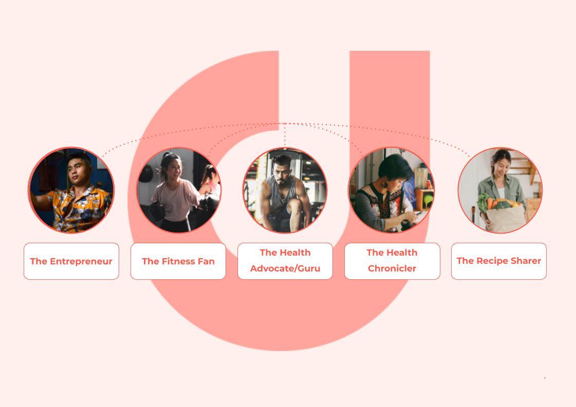 APAC-HealthLiving-KeyPersonas