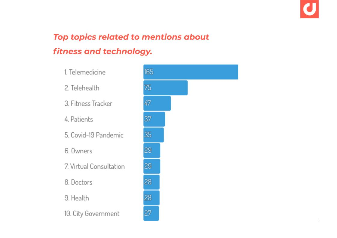 APAC-HealthyLiving-Fitness-and-Technology-Conversation-Topics