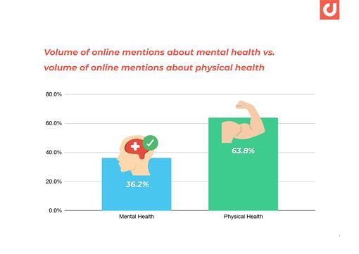 APAC-HealthyLiving-Online-Discussions-Related-to-Physical-and-Mental-Health