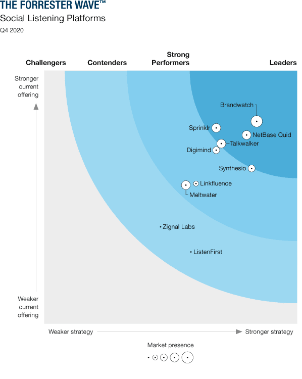 Forrester New Wave Social Listening Q4 2020