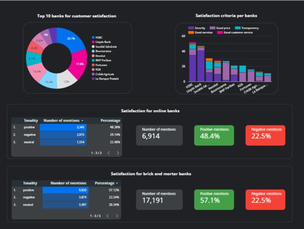 """La combinaison de """"metrics"""" de mentions de Social Listening avec des données tierces sur Google Data Studi"""